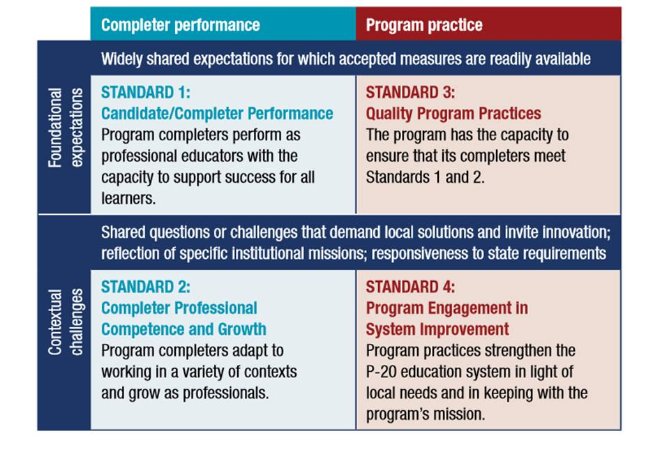 AAQEP Standards & Expectations Dimensions